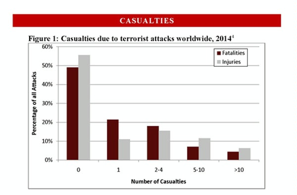 Date: 06/19/2015 Description: 2015_CRT_Casualties due to terrorist attacks worldwide - State Dept Image