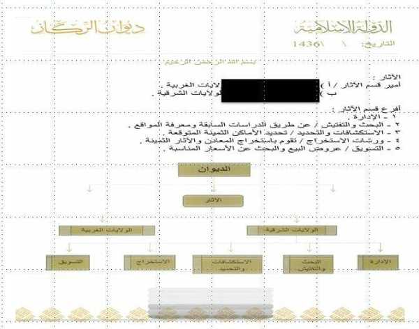 Date: 09/29/2015 Description: The organizational structure of ISIL's Antiquities Division. © Captured from Senior ISIL official Abu Sayyaf/public domain