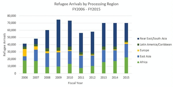 Emergency Response Chart: Refugee Resettlement in the United States,Chart