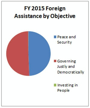 Date: 08/2016 Description: FY 2015 Foreign Operations Assistance by Objective--Albania: Peace and Security; Governing Justly and Democratically; Investing in People. - State Dept Image